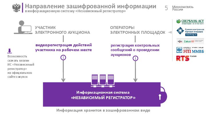 Федеральное казначейство назначено оператором системы «Независимый регистратор»