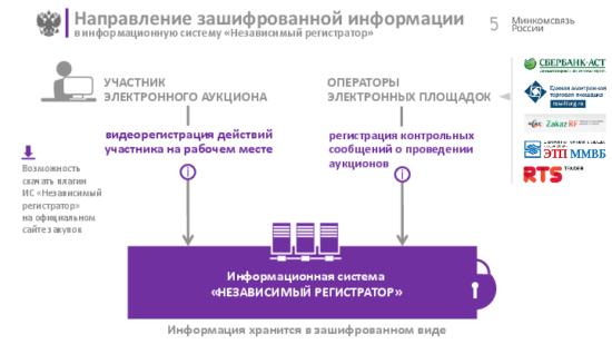 Внимание, закупочныепроцедуры фиксирует регистратор!