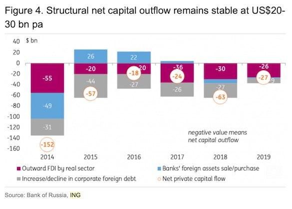 Глава Минфина сожалеет оботкрытых границах ивыведенных изРФ капиталах