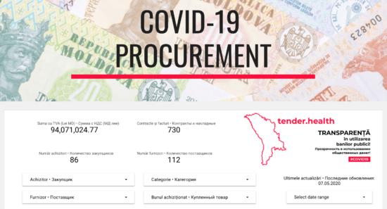 Данные о госзакупках для борьбы с COVID-19 в Молдове стали доступны и транспарентны