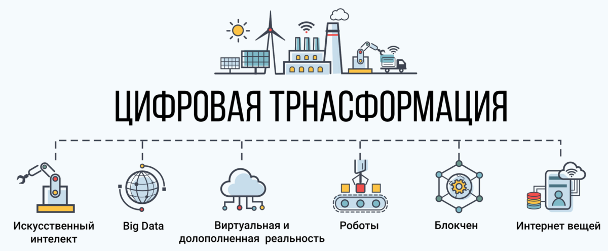 Госкомпаниям поручено создать программу цифровой трансформации