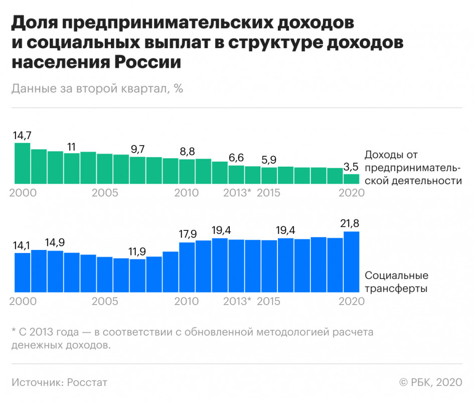 Предпринимательские доходы россиян упали доминимума за20 лет