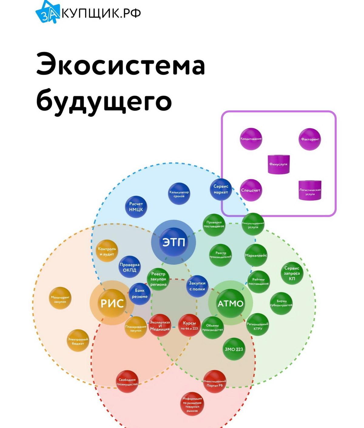 Какбесплатно создать закупочную экосистему всвоем регионе